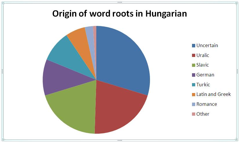Russian Hungarian Short Form Of